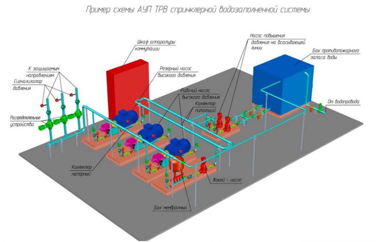 Пример схемы АУП ТРВ спринклерной водозаполненной системы